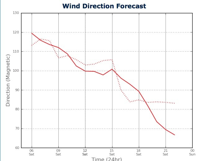 Wind Direction for Sydney Harbour from two PredictWind feeds - February 23, 2013 © PredictWind.com www.predictwind.com