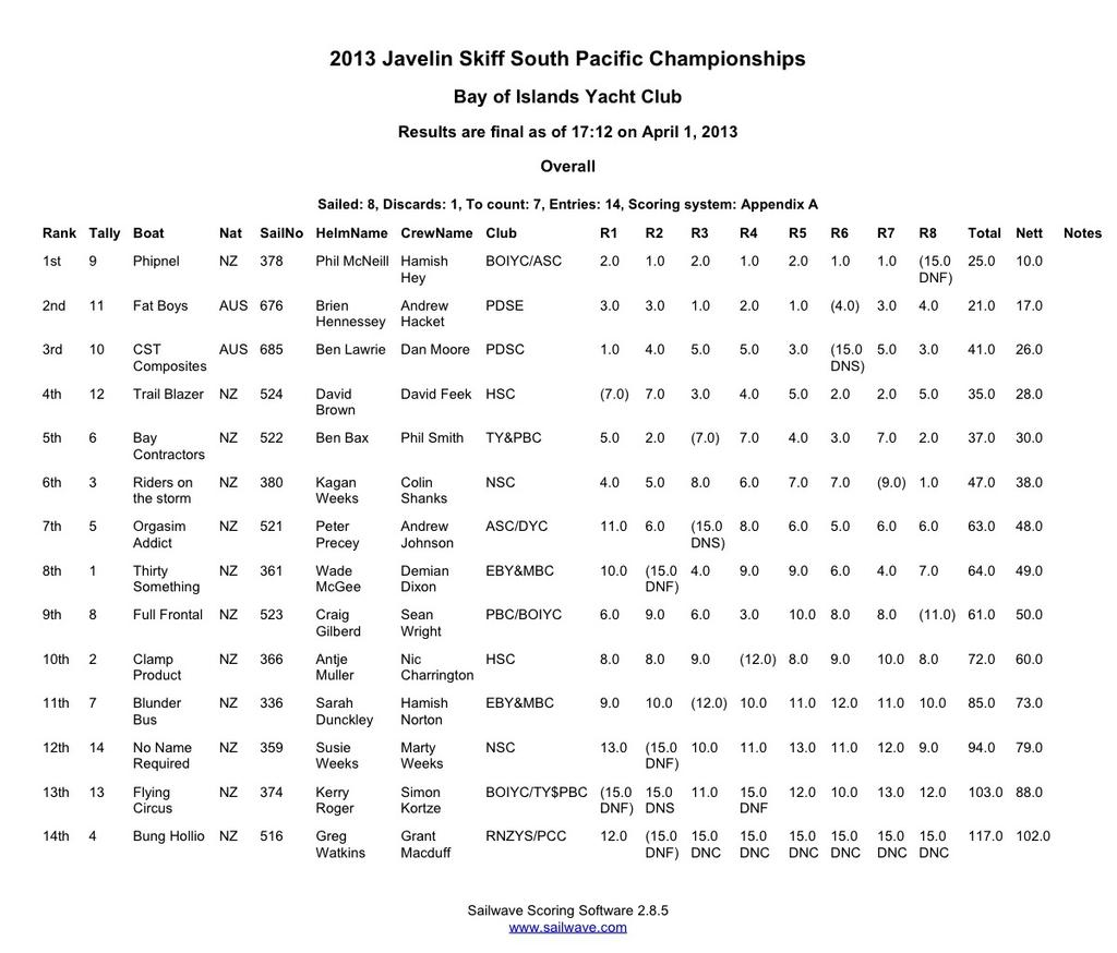 Results - 2013 South Pacific and New Zealand National Championships © Antje Muller