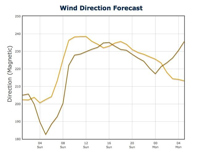 Graph of Wind Direction Predictwind - July 21, 2013 - San Francisco.<br /> Wind direction on left in degrees, time on the bottom of the graph. &copy; PredictWind.com www.predictwind.com