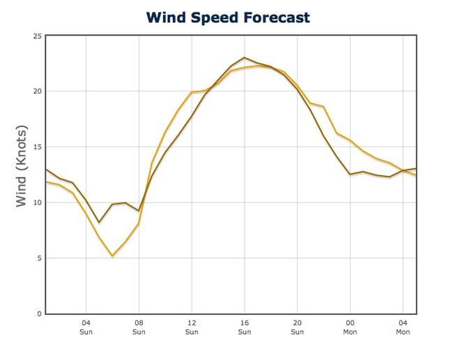Graph of Wind Strength Predictwind - July 21, 2013 - San Francisco.<br /> Wind strength on left in Kts, time on the bottom of the graph. &copy; PredictWind.com www.predictwind.com