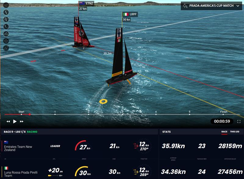 America's Cup match day 6 - Virtual Eye view of Luna Rossa Prada Pirelli and Emirates Team New Zealand at the boundary soon after the start of race 9 - photo © ACE / Virtual Eye