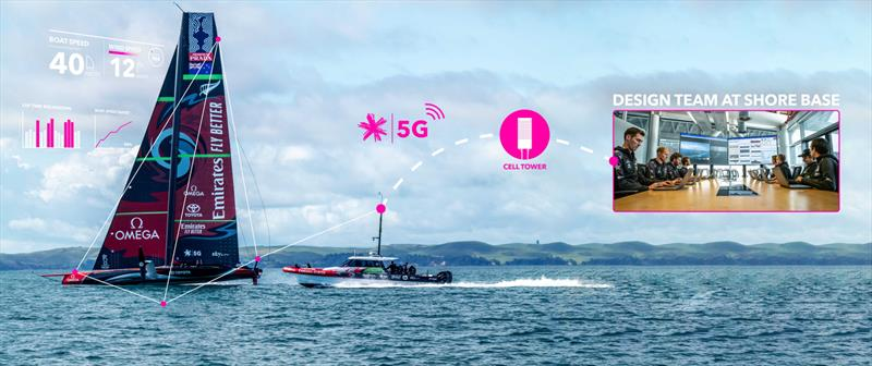 ETNZ data comes off the AC75, is relayed to the chase boat and then sent ashore using 5G - photo © Emirates Team New Zealand