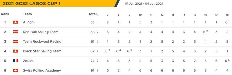 Final Results - 2021 GC32 Lagos Cup 1 - photo © GC32 Racing Tour