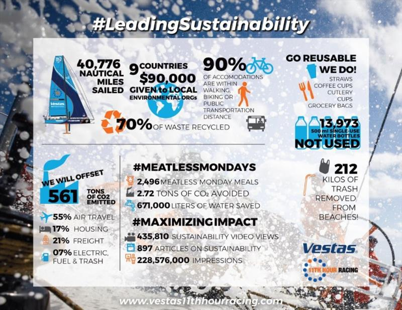 Sustainability infographic showing the teams efforts to reduce and offset their overall footprint. Click to view details - photo © Vestas 11th Hour Racing