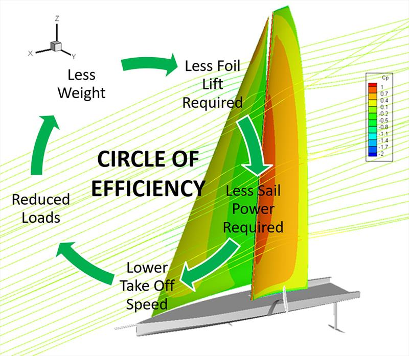 The circle of efficiency for the wing sail - photo © Advanced Wing Systems