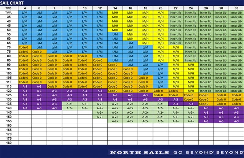 J121 sail crossover chart - photo © North Sails