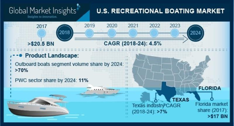 U S Recreational Boating Market To Go Past 28bn Mark By 2024