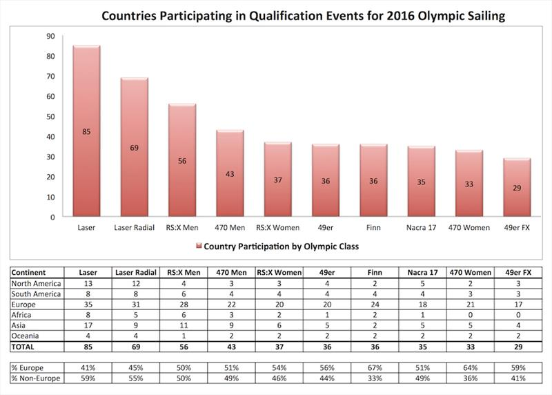 A chart, produced in October 2018 by ILCA, showing participation in Qualification by Class leading into the 2016 Olympic Sailing Regatta. Participation in Qualifiers is the measure of Universality used by the IOC - photo © ILCA