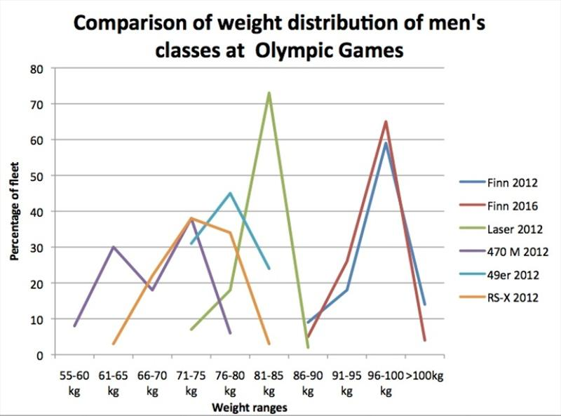 Comparison of weight distribution of men's classes at Olympic Games - photo © Robert Deaves