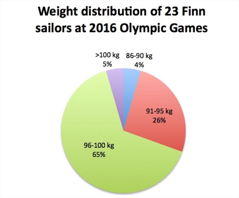 Weight distribution of 23 Finn sailors at 2016 Olympic Games - photo © Robert Deaves