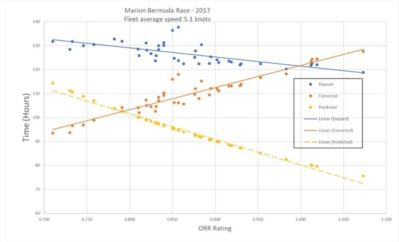 Rating vs time with ratings increasing from slowest to fastest (left to right), hours to Bermuda increasing from bottom to top. Blue dots are elapsed time in 2017 race. Yellow dots are ORR predicted time to finish. Orange dots are corrected time for boats - photo © Event Media