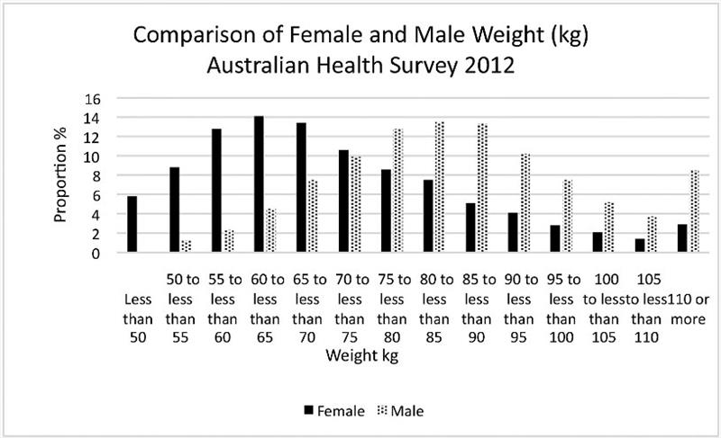 Comparison of male and female weight (kg) - photo © Australian Health Survey