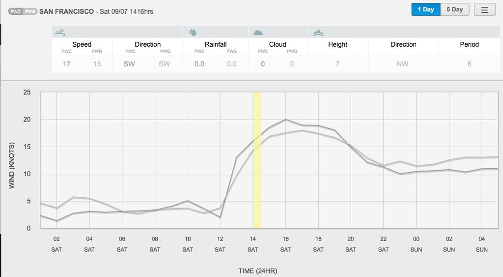 Wind graph for September 7, 2013 San Francisco at 1415hrs - Race 2 © PredictWind.com www.predictwind.com