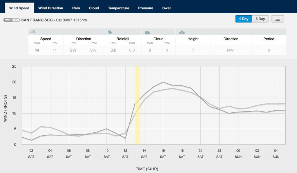 Wind graph for September 7, 2013 San Francisco at 1315hrs - Race 1 © PredictWind.com www.predictwind.com