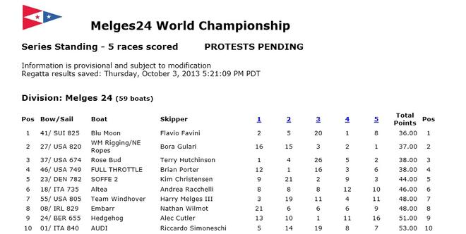 Top ten results © Melges 24 World Championship