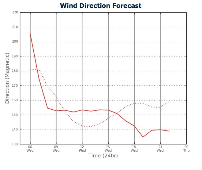 Wind Direction for Sydney Harbour from two PredictWind feeds - February 20, 2013 © PredictWind.com www.predictwind.com