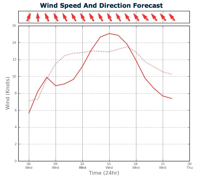 Wind Strength for Sydney Harbour from two PredictWind feeds - February 20, 2013 © PredictWind.com www.predictwind.com