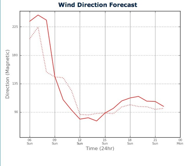 Wind Direction for Sydney Harbour from two PredictWind feeds - February 17, 2013 © PredictWind.com www.predictwind.com