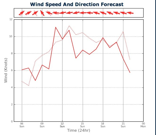 Wind Strength for Sydney Harbour from two PredictWind feeds - February 17, 2013 © PredictWind.com www.predictwind.com