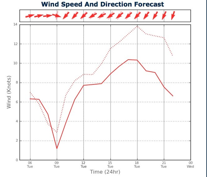 Wind Strength for Sydney Harbour from two PredictWind feeds - February 19, 2013 © PredictWind.com www.predictwind.com