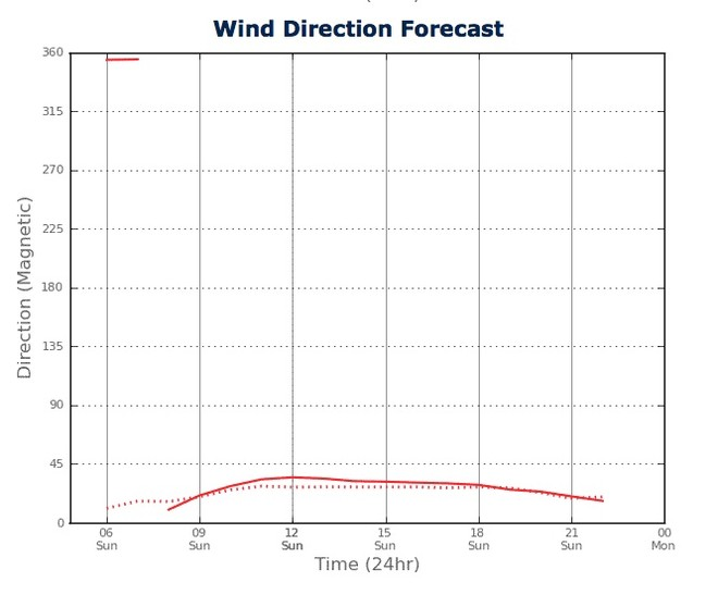 Wind Direction for Sydney Harbour from two PredictWind feeds - February 24, 2013) © PredictWind.com www.predictwind.com