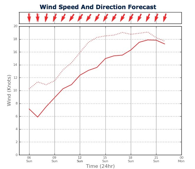 Wind Strength for Sydney Harbour from two PredictWind feeds - February 24, 2013)  © PredictWind.com www.predictwind.com