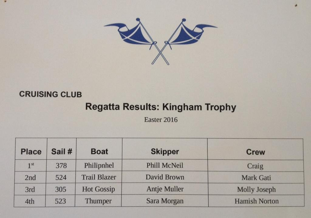 Kingham Trophy Results - 2016 Sanders Cup © Ruth WCC
