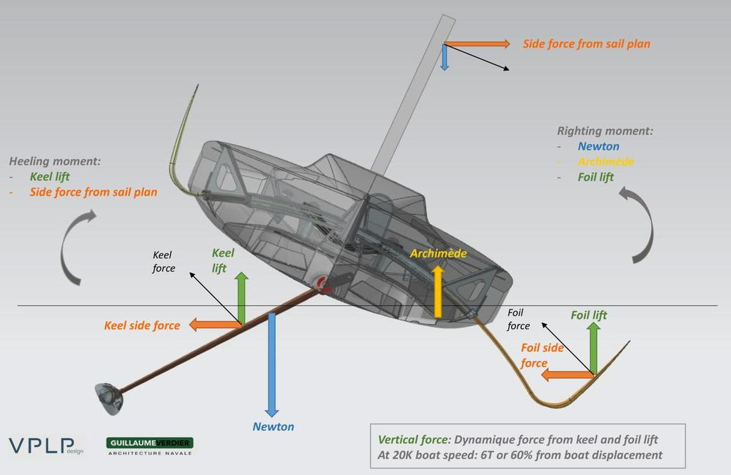 Physics of monohull foiling are a little complex  - photo ©  VPLP