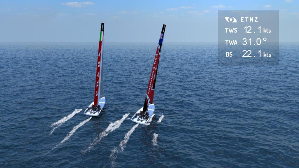 America's Cup AC75 - the boats are expected to sail similar angles to the Ac50 © Emirates Team New Zealand http://www.etnzblog.com