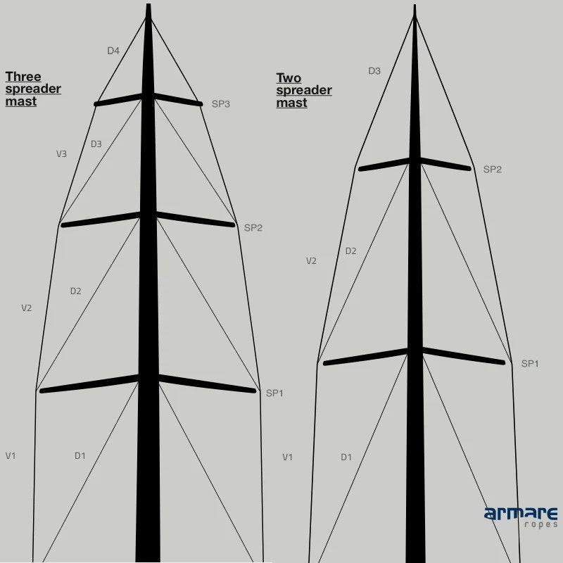 Mast and Standing Rigging Terminology - photo © Armare Ropes